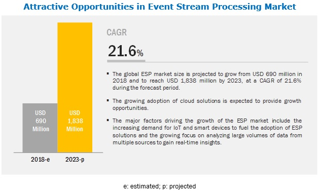 Event Stream Processing Market