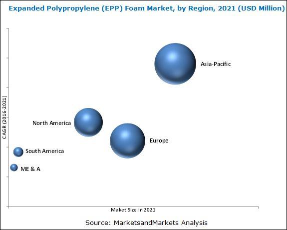 Expanded Polypropylene (EPP) Foam Market