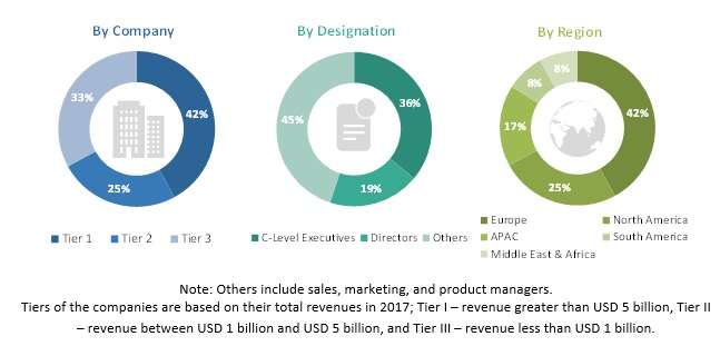 Expanded Polystyrene (EPS) Market by Product Type, End-use