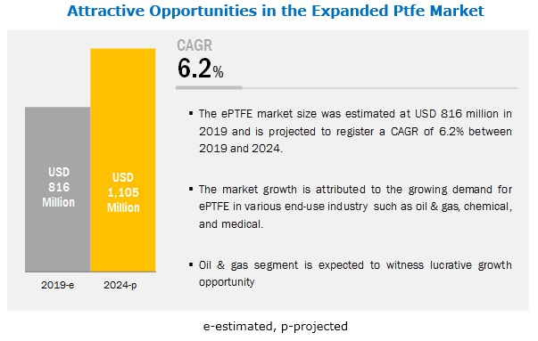Expanded PTFE (ePTFE) Market Worth $1,105 Million by 2024
