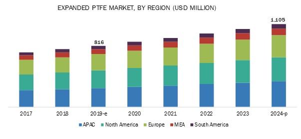 Expanded PTFE (ePTFE) Market