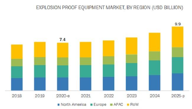 Explosion Proof Equipment Market by Region