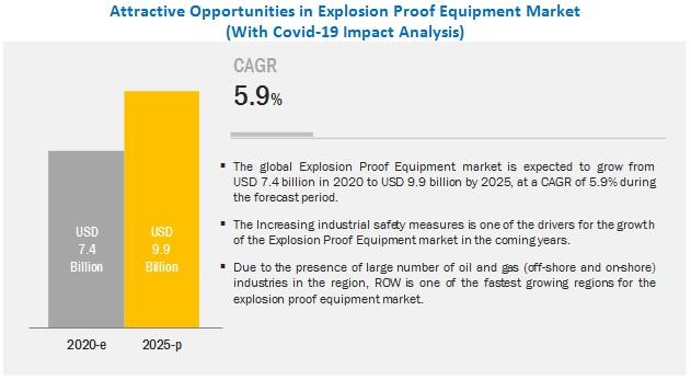 Explosion Proof Equipment Market