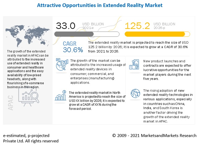 Extended Reality Market