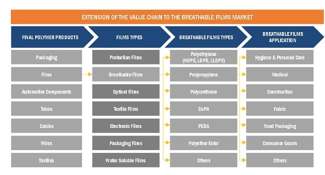 Extension Of The Value Chain To The Breathable Films Market