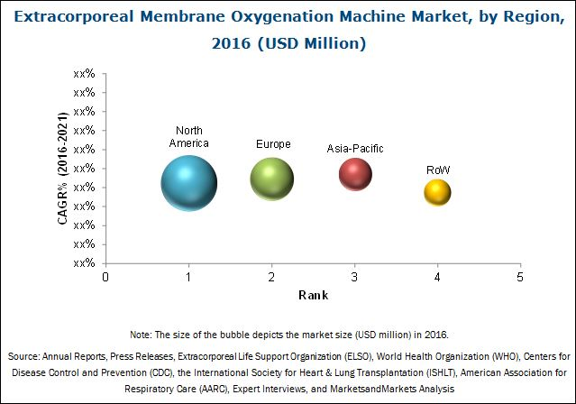 Extracorporeal Membrane Oxygenation Machine Market-By Region 2016