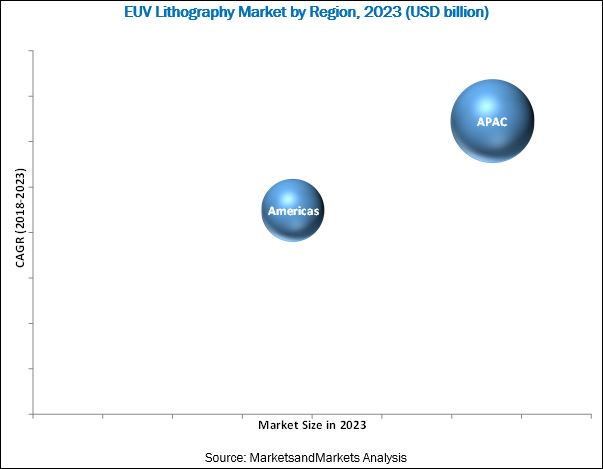 Extreme Ultraviolet Lithography (EUVL) Market