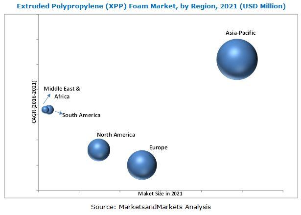 Extruded Polypropylene (XPP) Foam Market