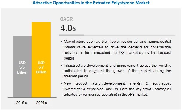 Extruded Polystyrene Market