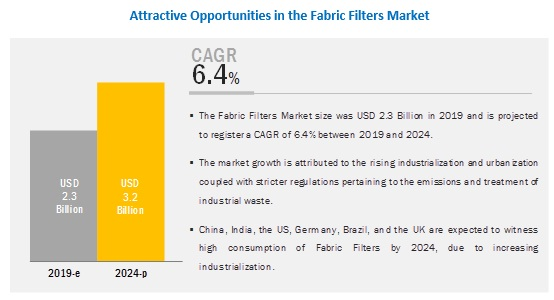 Fabric Filters Market