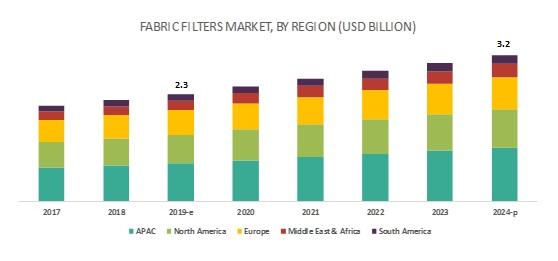 织物过滤器市场