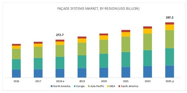 Facade Systems Market