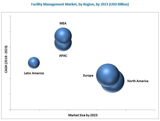 Facilities Management Market