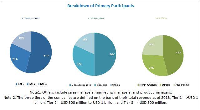 Factory Automation Platform as a Service Market