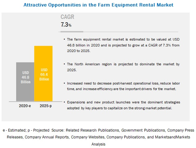 Farm Equipment Rental Market