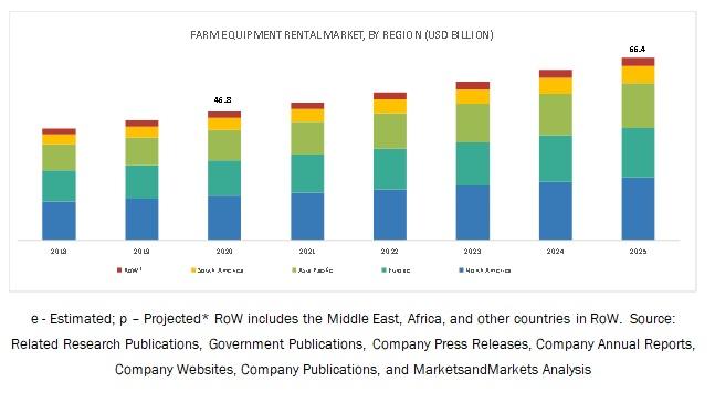 Farm Equipment Rental Market Size Share Market Growth Trends