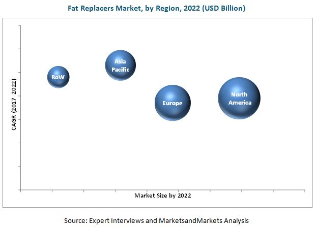 Fat Replacers Market