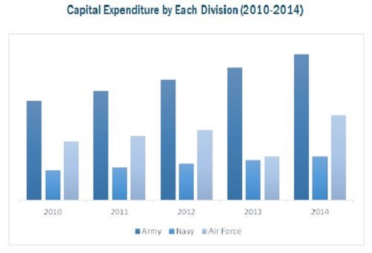 FDI Opportunities Indian Defense Sector