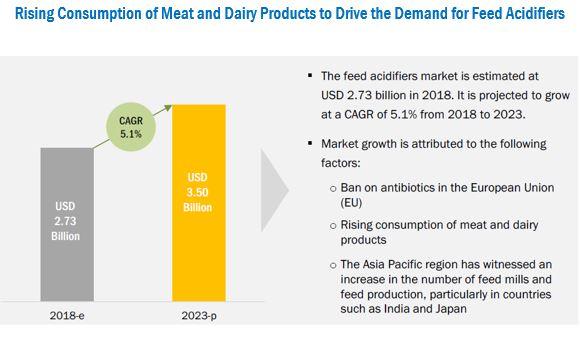 Feed Acidifiers Market by Type, Livestock, Region - 2023