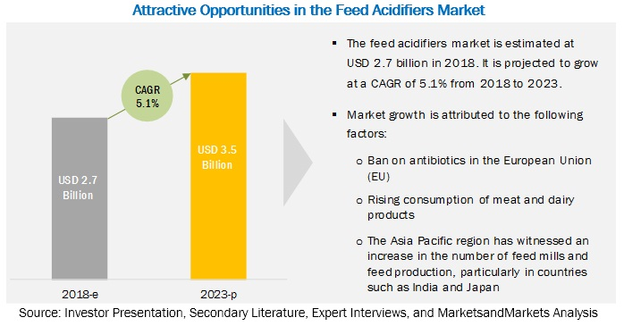Feed Acidifiers Market