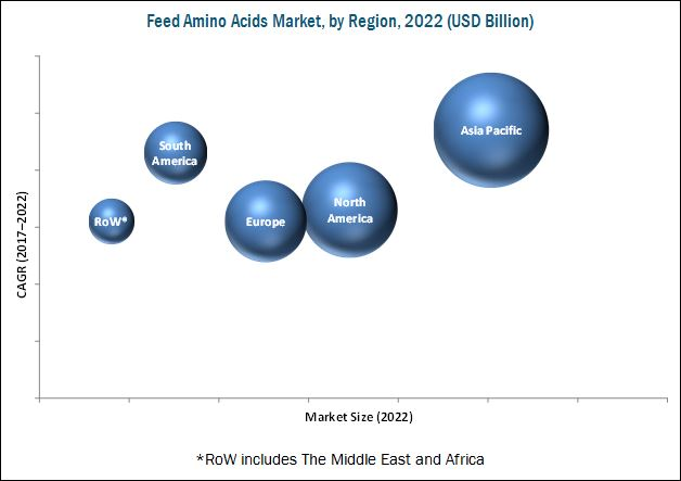 Feed Amino Acids Market