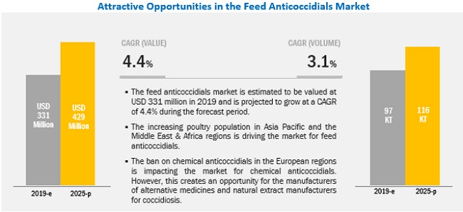 Feed Anticoccidials Market
