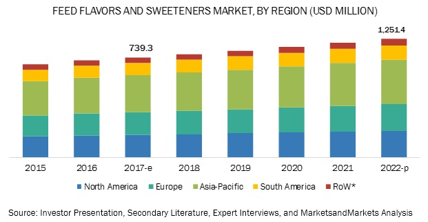 Feed Flavors and Sweeteners Market