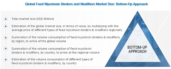 Feed Mycotoxin Binders and Modifiers Market Bottom-Up Approach