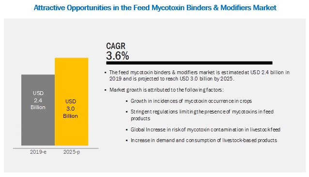 Feed Mycotoxin Binders and Modifiers Market by Type