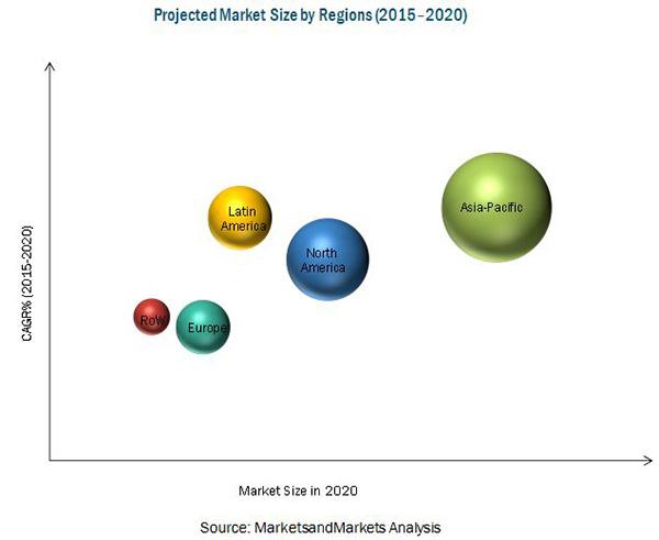 Feed Non-Protein Nitrogen Market