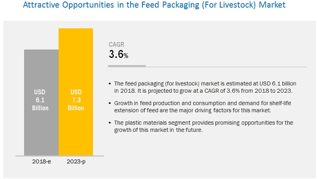 Feed Packaging Market