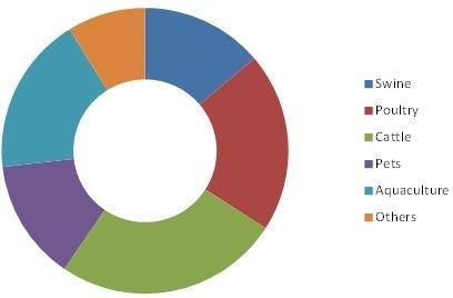 Feed Palatability Enhancers Market