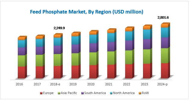 Feed Phosphates Market