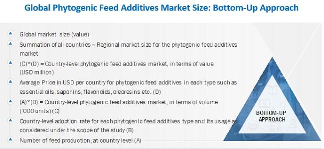 Phytogenic Feed Additives Market Bottom-Up Approach
