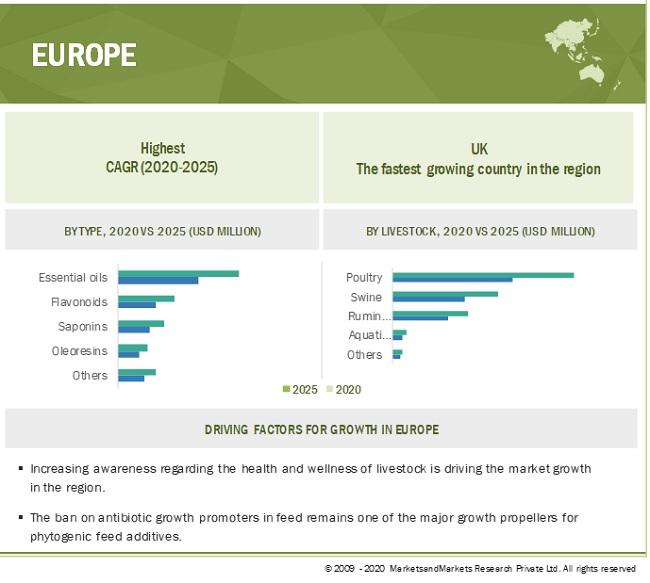 Phytogenic Feed Additives Market by Region