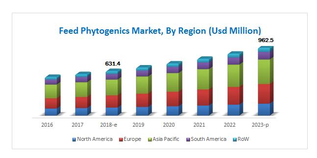 Feed Phytogenics Market