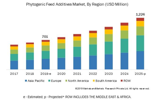 Phytogenic Feed Additives Market