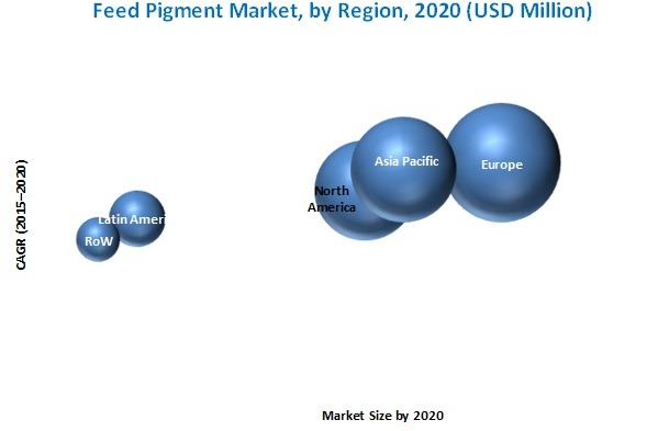 Feed Pigment Market