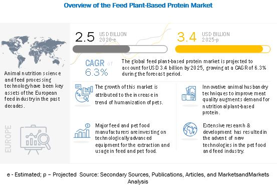 Feed Plant-based Protein Market