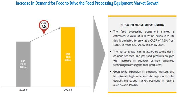 Feed Processing Market