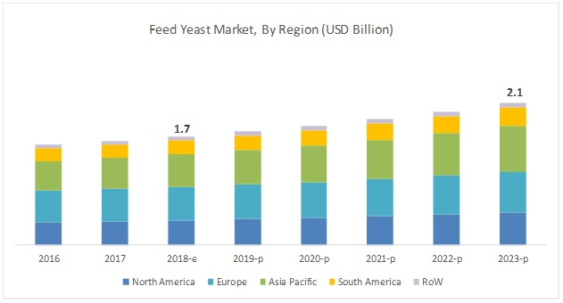 Feed Yeast Market
