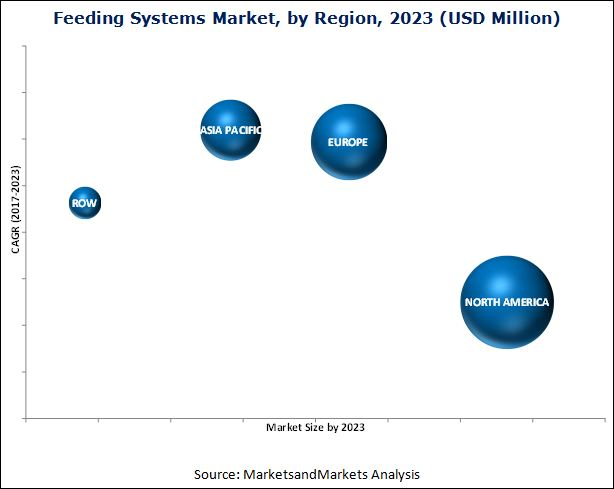 Feeding Systems Market