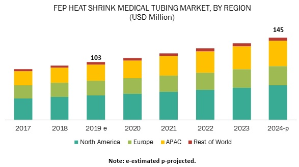 FEP Heat Shrink Medical Tubing Market