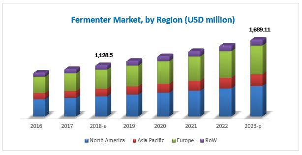 Fermenters Market
