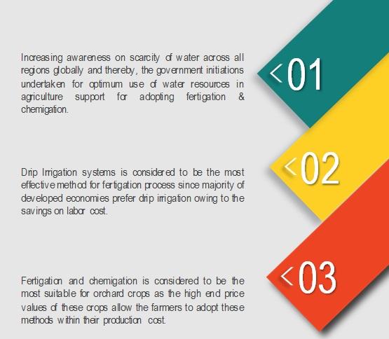 Fertigation & Chemigation Market
