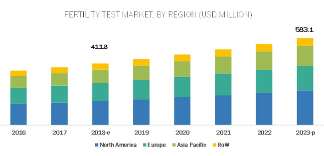 Fertility Testing Devices Market