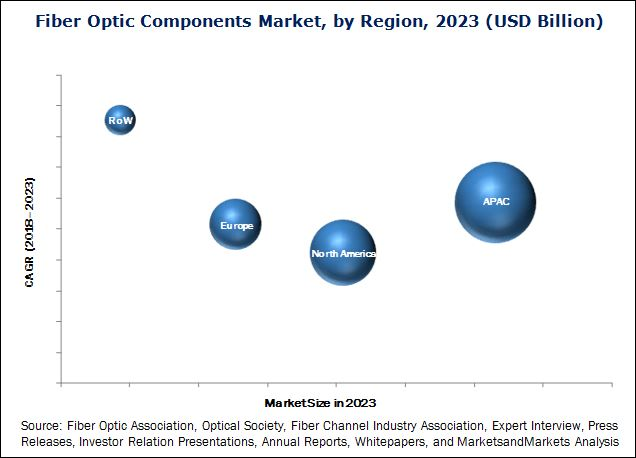 Fiber Optic Components Market