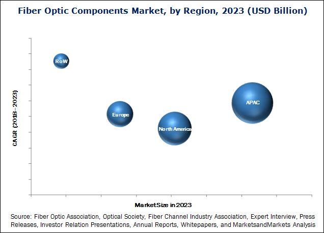 Fiber Optic Components Market
