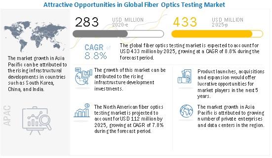 Fiber Optics Testing Market