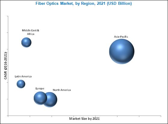 Fiber Optics Market